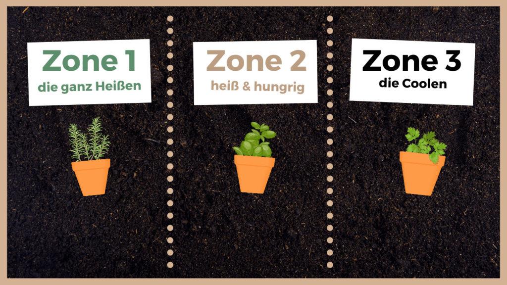 Die Einteilung in die 3 Zonen zum Kräuter-Pflanzen